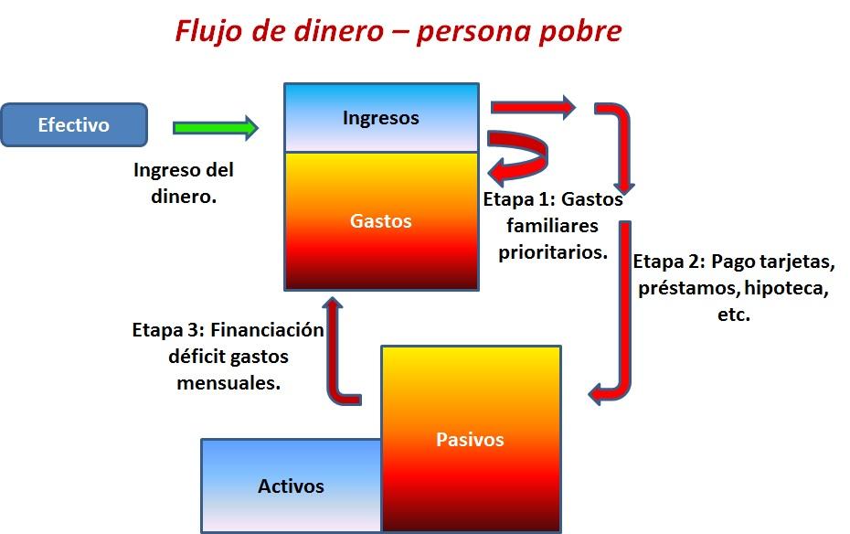 flujo-dinero-persona-pobre