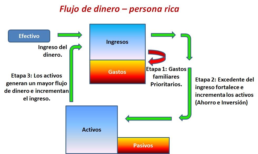 flujo-dinero-persona-rica