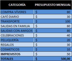 Sistema de sobres - presupuesto